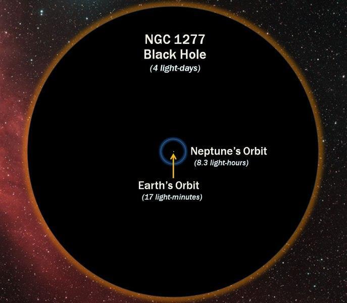 ngc1277-diagram