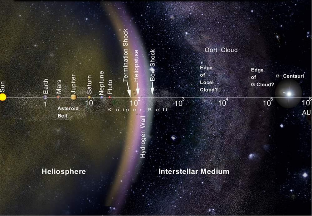 solar-system-size