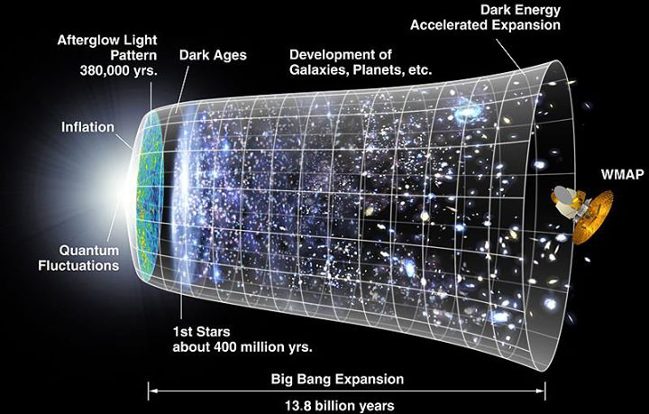 این گرافیک زمان بندی شکل گیری جهان را طبق نظریه بیگ بنگ و تورم کیهانی نشان می دهد.