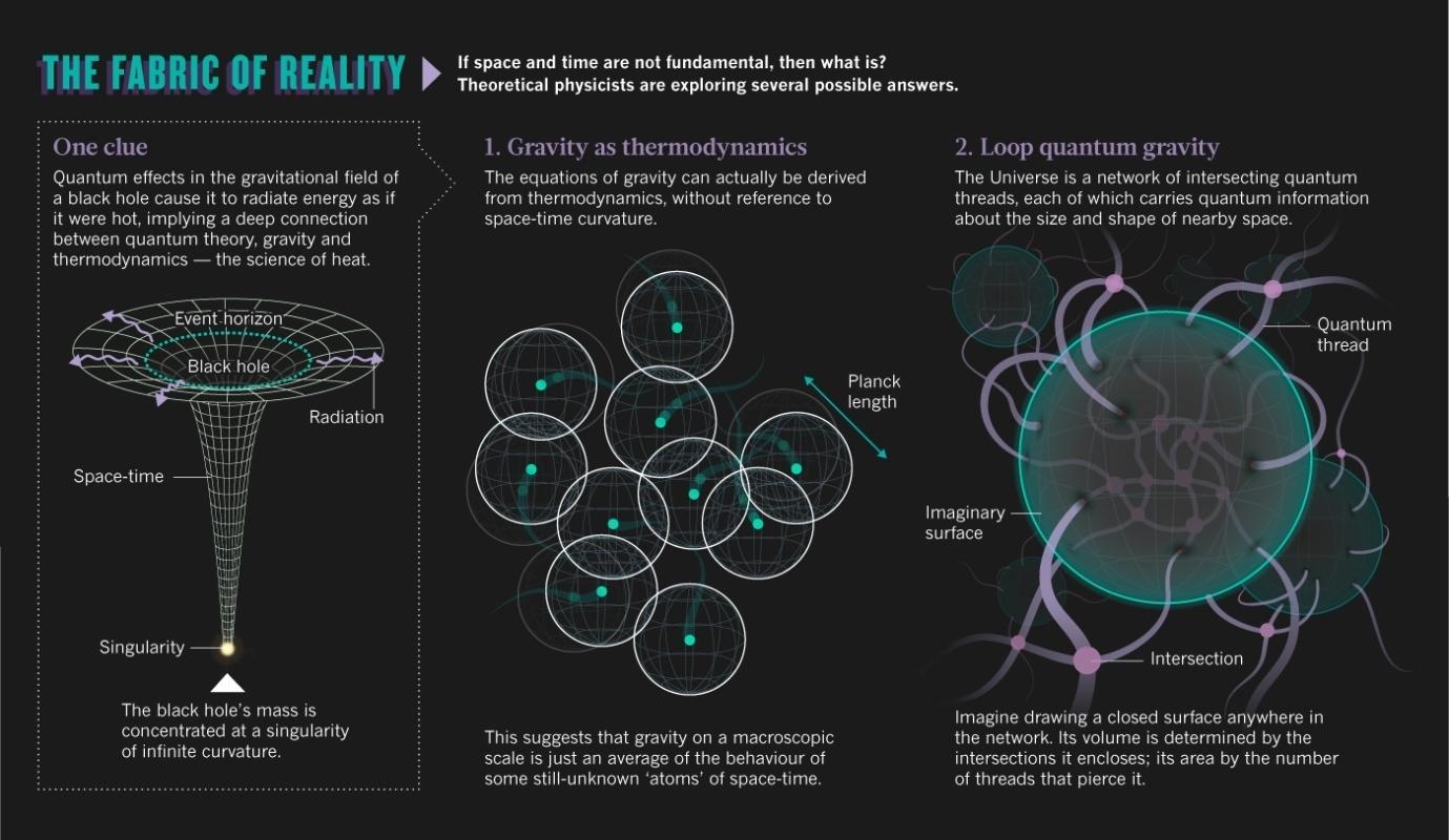quantum-gravity-nature-onlinee