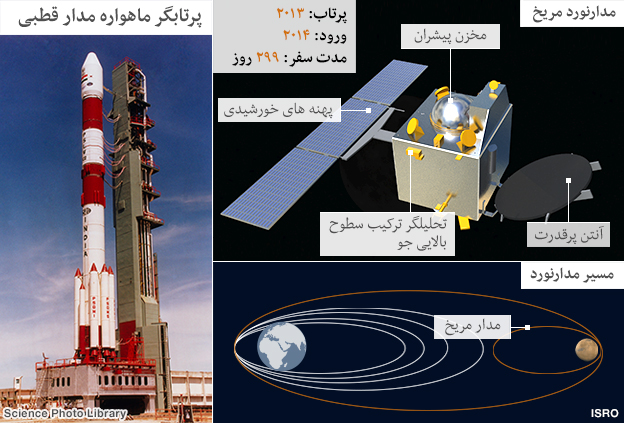 131105170216_indian_mars_mission_persian_624