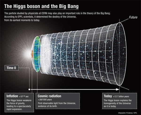 162551-higgs-boson-and-the-big-bang