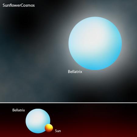 خورشید در مقایسه با ستارۀ Bellatrix