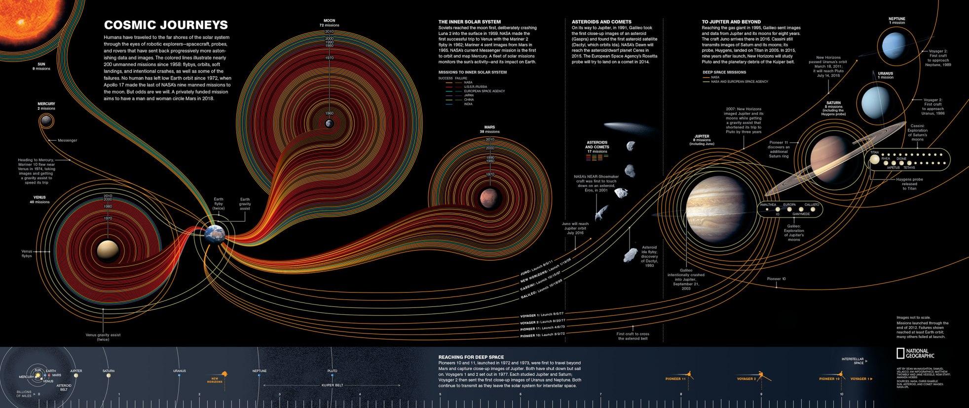 سفر کیهانی، کاری از سن مک ناگتون، ساموئل ولاسکو. برای مشاهده عکس در ابعاد بزرگتر روی آن کلیک کنید.
