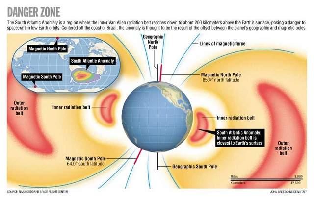 این ناحیه که «ناهنجاری اطلس جنوبی» (SAA) نام دارد، خطرات تابشی را برای ماهواره ها در مدار ایجاد کرده است.