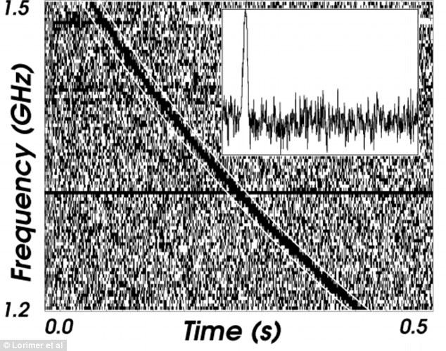 این تصویر که تلسکوپ رادیویی دانکن در سال 2007 ثبت کرده، سیگنال های رادیویی پراکنده ای را که از میلیاردها سال نوری دورتر سرچشمه میگیرد را نشان می دهد.
