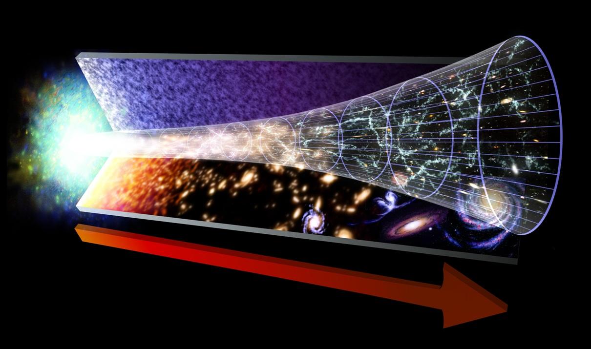 گرافیک تکامل 13.82 میلیارد ساله کیهان، از بیگ بنگ تا زمان حال