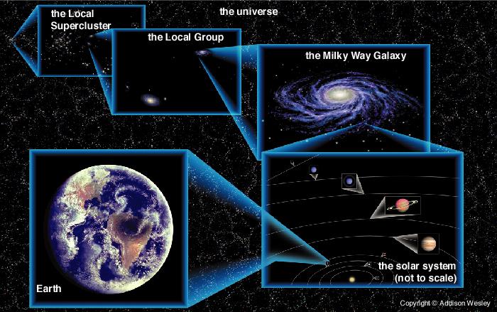 زمین در کیهان