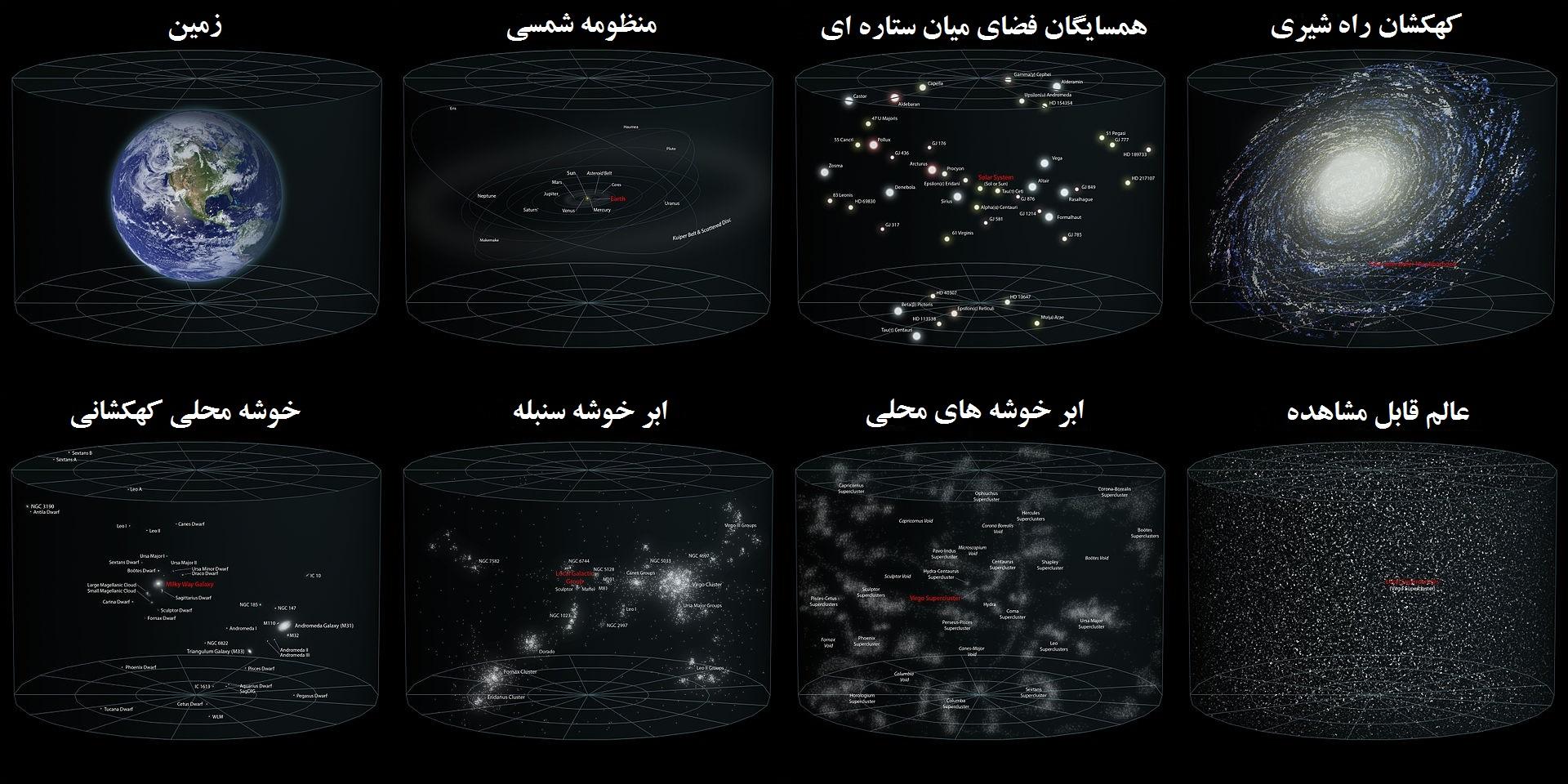 جای ما در کیهان : برای بزرگ شدن عکس و دیدن جزئیات بیشتر روی آن کلیک کنید.