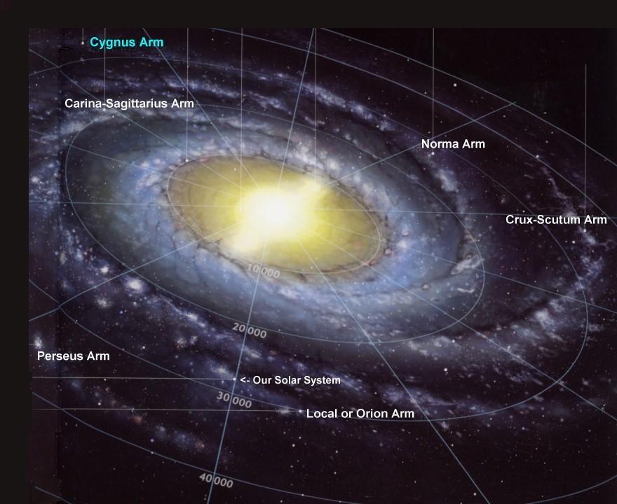 تصویری از بازوهای کهکشان راه شیری و موقعیت منظومهی شمسی