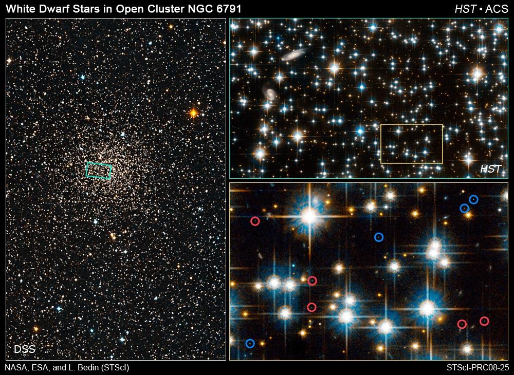 تصویری از نور ستارگان خوشه ستاره ای NGC 6791 که توسط دوربین پیشرفته تلسکوپ هابل شکار شده است. در بالا سمت راست، ستاره هایی دیده می شود که 8 میلیارد سال سن دارند، در پایین سمت راست که با دایره آبی رنگ مشخص شده ستاره های کوتوله داغ را می بینید که 4 میلیارد سال سن دارند و دایره های قرمز رنگ ستاره های کوتوله سرد هستند که 6 میلیارد سال سن دارند. - اعتباری: ناسا، ESA، و L. Bedin (مؤسسه علوم تلسکوپ فضایی)