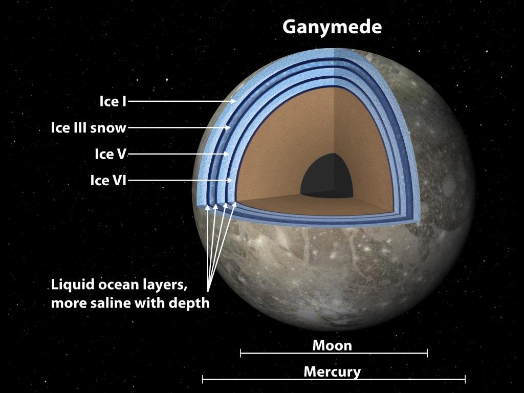 تحقیقات جدید ناسا روی لایه های یخی گانیمد بزرگترین قمر منظومه شمسی نشان می دهد که زیر این لایه های یخی امکان حیات وجود دارد.