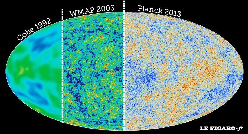 این تصویر که بر پایه ی داده های بدست آمده از ماهواره های کوبه، WMAP و پلانک تکمیل شده است، کهن ترین نور کیهان را، درست 380 هزار سال پس از بیگ بنگ نشان می دهد.