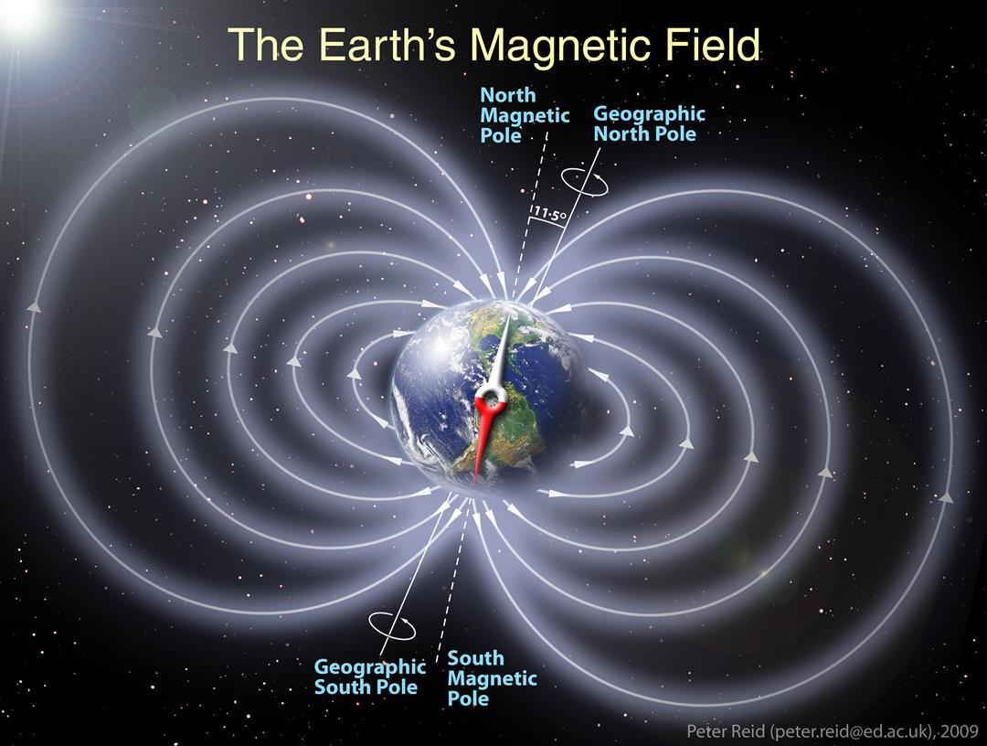 میدان مغناطیسی زمین که از قطب شمال تا قطب جنوب سماوی کشیده شده از زمین در برابر اشعه ها و توفان های خورشیدی محافظت می کند.