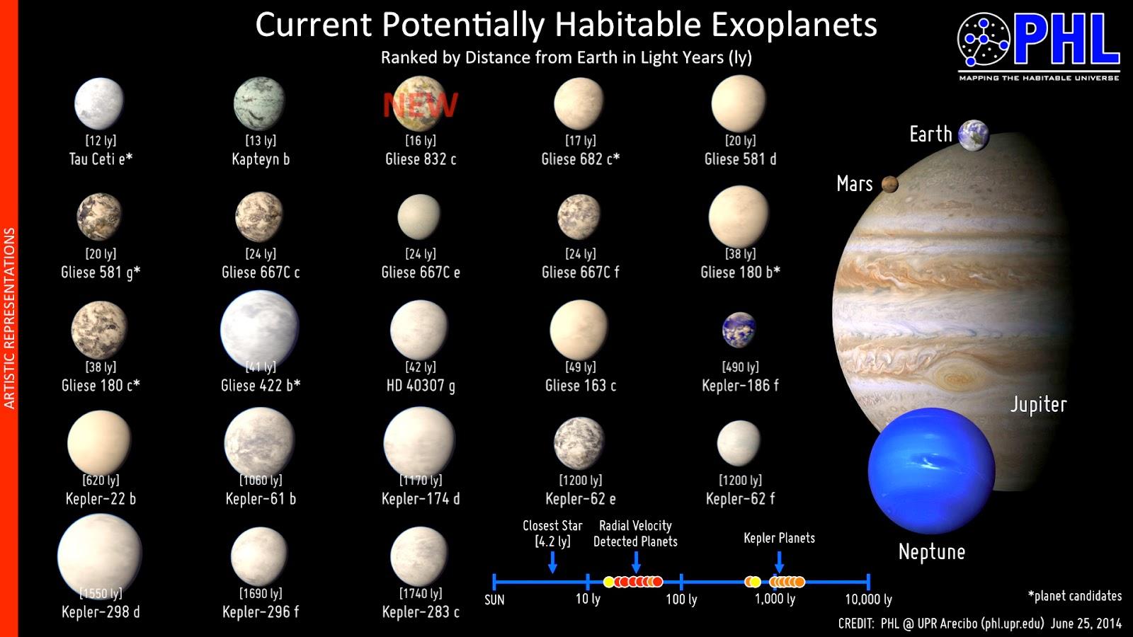 کاتالوگ سیارات قابل سکونت: در این تصویر 23 سیاره کشف شده را که همانند زمین در فاصله مناسبی از ستارگان خود قرار دارند را مشاهده می کنید.