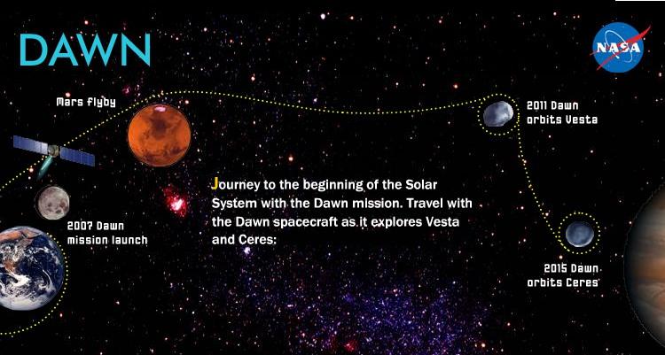 نقشه ی ماموریت فضاپیمای سپیده دم. اعتبار عکس: NASA / JPL
