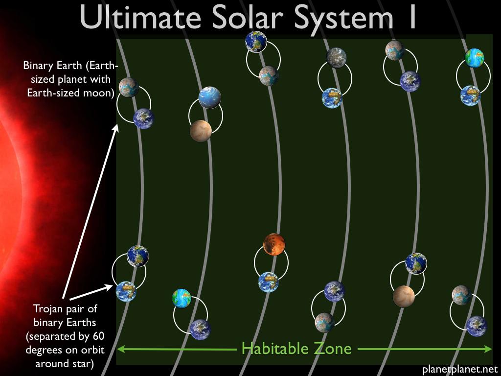 منظومه خورشیدی نهایی شماره 1 که از 24 سیاره قابل سکونت تشکیل شده است.