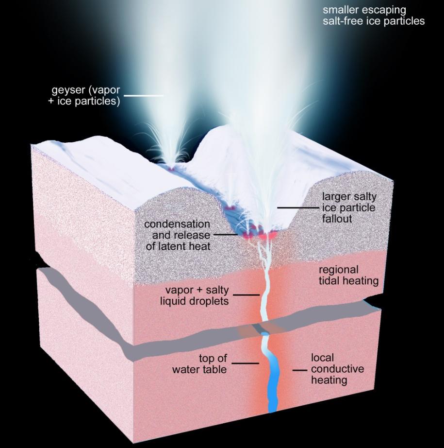 تصویری هنری از ساختار داخلی و اقیانوس زیر سطحی انسلادوس. این آب زیر سطحی با فشار زیاد پوسته یخی را شکسته و  بصورت آبفشان فوران می کند.