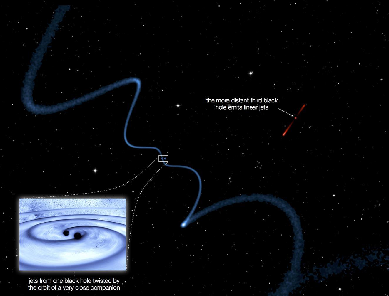 این تصویر نشان می دهد که دو سیاهچاله نزدیک به هم جت های مارپیچ منتشر می کنند، در حالی که سیاهچاله سوم جت نسبتا صاف و خطی گسیل می دهد.