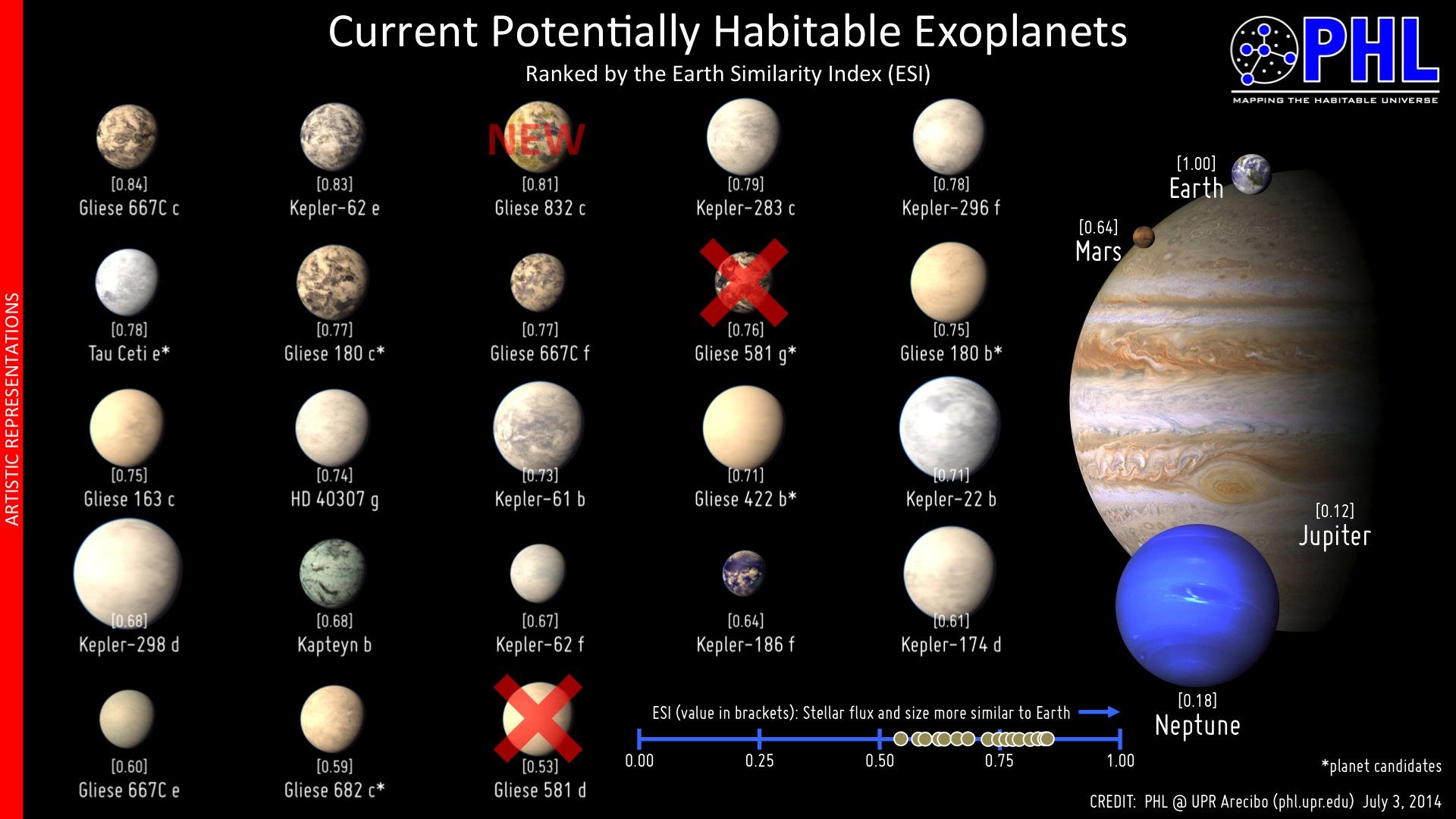 در این تصویر تمامی سیاراتی که در منطقه زیست پذیر قرار دارند را مشاهده می کنید. 2 سیاره ای که پیش از این تصور می شد وجود دارند، از این کاتالوگ حذف شدند و سیاره ابر زمین ۸۳۲ Gliese  نیز به این لیست اضافه شده است.