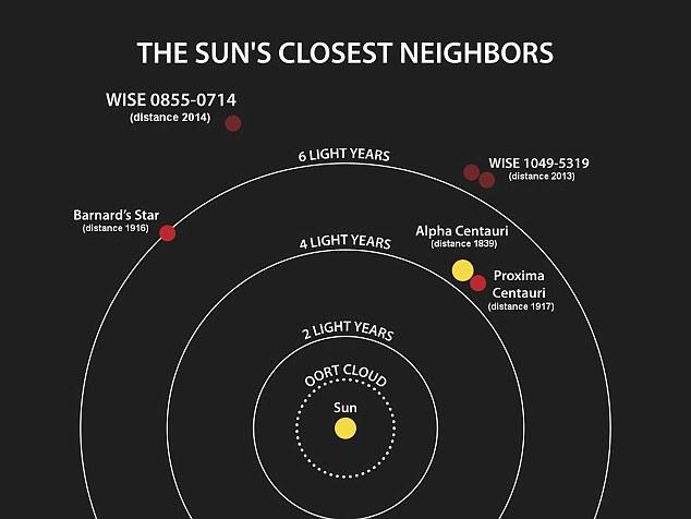 کوتوله قهوه ایWISE J0855-0714 یکی از نزدیک ترین ستارگان ناکام به زمین است که تنها 7.3 سال نوری با ما فاصله دارد.