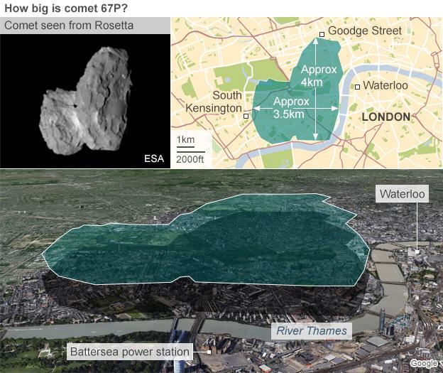 در این تصویر می توانید اندازه 4 کیلومتری این دنباله دار را در نمایی از شهر لندن مشاهده کنید.