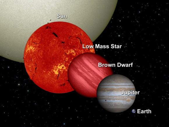 مقایسه ی اندازه ی ستارگان و اجرام کوچکتر از ستارگان