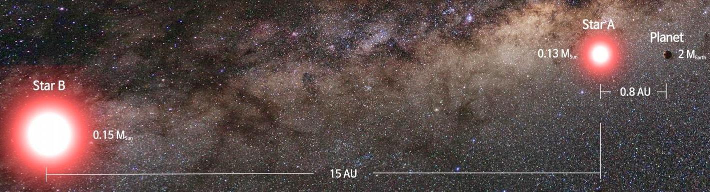 در سمت راست این تصویر هنری ،سیاره ی تازه کشف شده را مشاهده می کنید که در حال چرخش به دور یکی از ستاره های این منظومه ی دو ستاره ای میباشد.