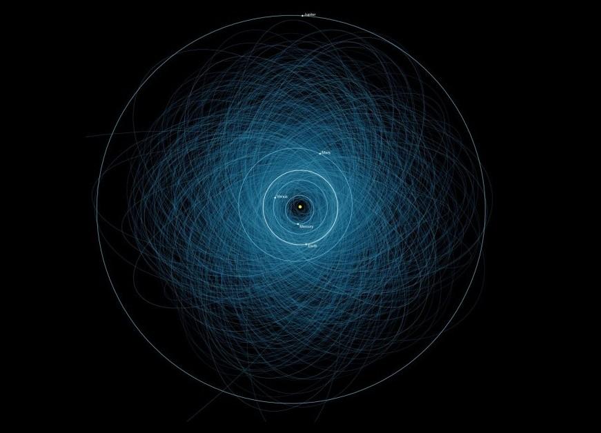 این گرافیک جدید ناسا مدار 1400 سیارک خطرناک را در اطراف زمین به تصویر کشیده که پتانسیل برخورد با سیاره ما را دارند.