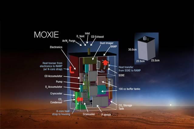 ناسا قصد دارد تا سال 2020 مریخنورد دیگری را با الگوبرداری از مریخنورد کنجکاوی طراحی و راهی سیاره سرخ کند، روی این کاوشگر دستگاهی بنام Moxie قرار می گیرد که عملکرد معکوس موتور را داشته و قادر به تولید 21 گرم اکسیژن در ساعت است.