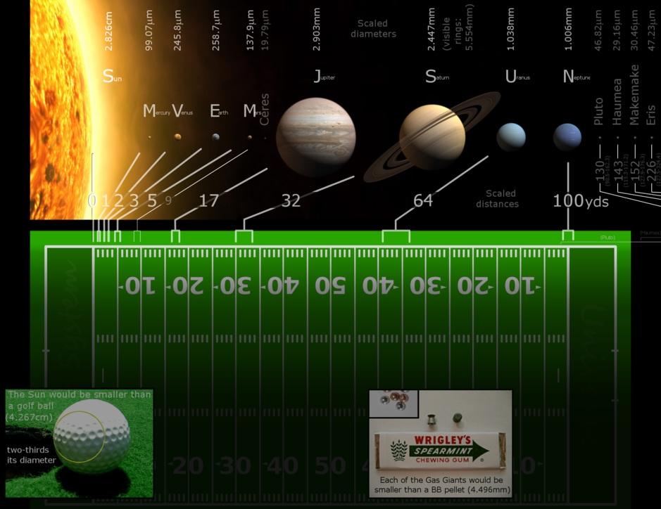 در این تصویر فاصله سیارات منظومه شمسی تا خورشید را بر حسب واحد نجومی (AU) می بینید.