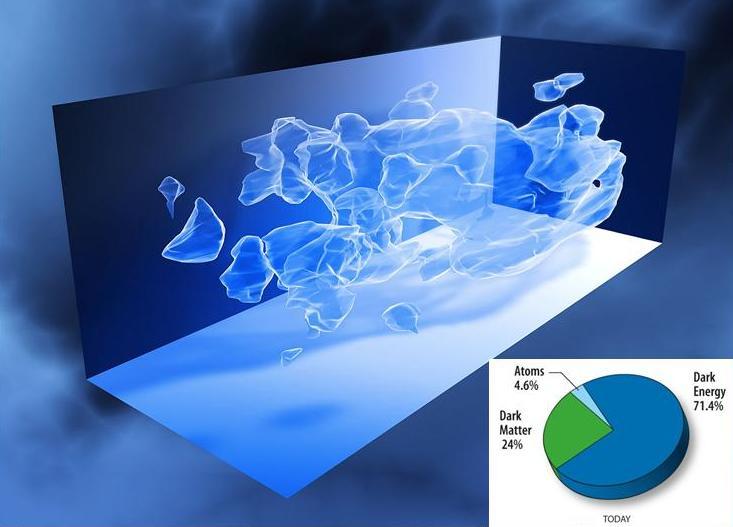 تصویری از درصد بندی میزان ماده، ماده تاریک و انرژی تاریک در کیهان