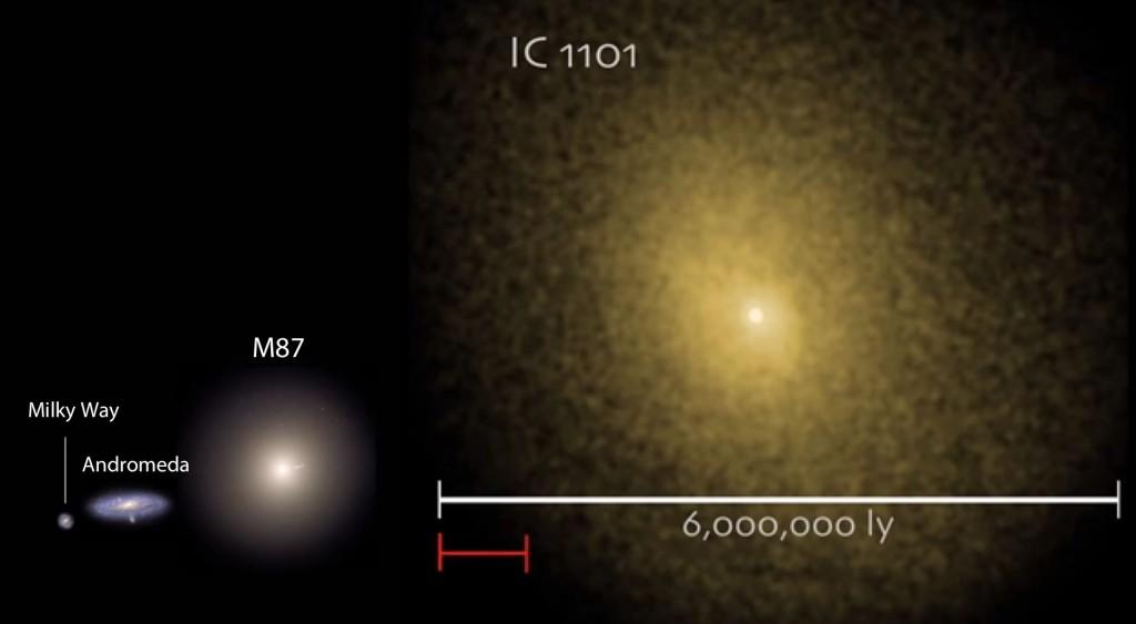 مقایسه اندازه کهکشان غول پیکر IC 1101 با کهکشان راه شیری – آندرومدا و M 87