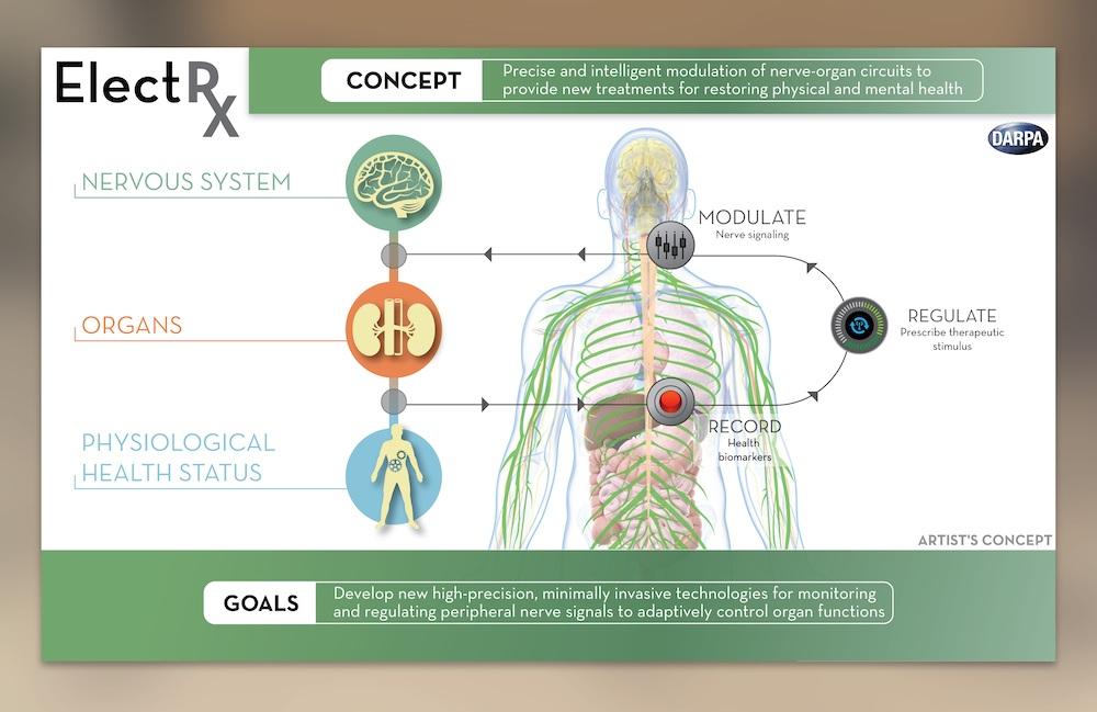 تصویری از طراحی مفهومی که اهداف برنامه ElectRX را توضیح می دهد.