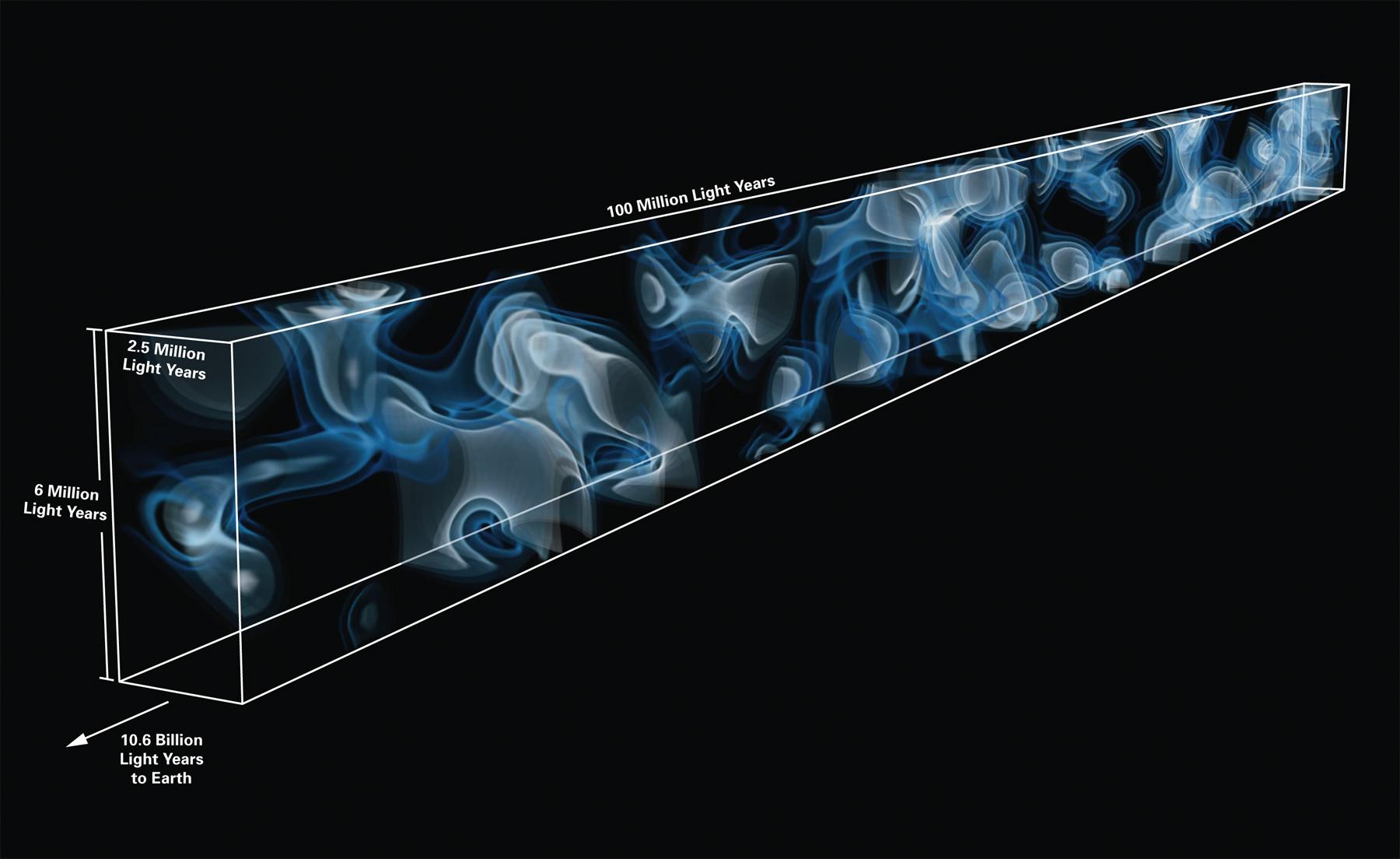 الگوی سهبعدی شبکه کیهانی (تار و پود عالم در بزرگترین مقیاس) در فاصله 10.8 میلیارد سالنوری از زمین. عرض مکعب 2.5 میلیون سالنوری، ارتفاع آن 6 میلیون سالنوری و عمق آن 100 میلیون سالنوری است.