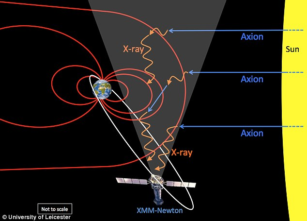 تصویری هنری از مسیر حرکت ذرات آکسیون و برخورد با میدان مغناطیسی زمین که به پرتوهای ایکس تبدیل می شوند.