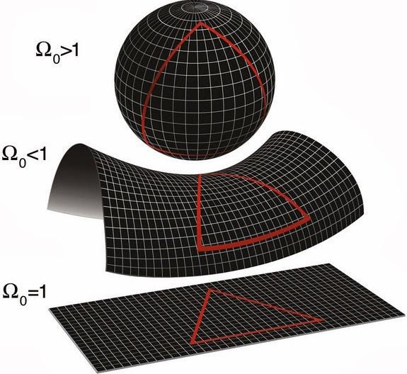 شکل کیهان به چگالیاش بستگی دارد. اگر چگالی آن بیش از چگالی بحرانی باشد، جهان بسته است و ساختاری کروی خواهد داشت؛ و اگر کمتر باشد، خمیدگیاش مانند یک زین خواهد بود. ولی اگر چگالی واقعی کیهان برابر با چگالی بحرانی باشد- چیزی که دانشمندان فکر می کنند- پس گسترش این جهان تا ابد ادامه خواهد داشت، با ساختاری همچون یک برگ تخت کاغذ.