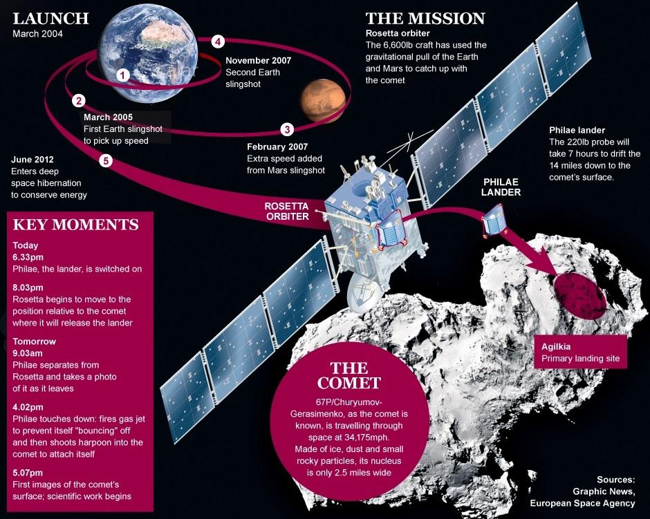 نگاهی به این عملیات 10 ساله ی فضایی