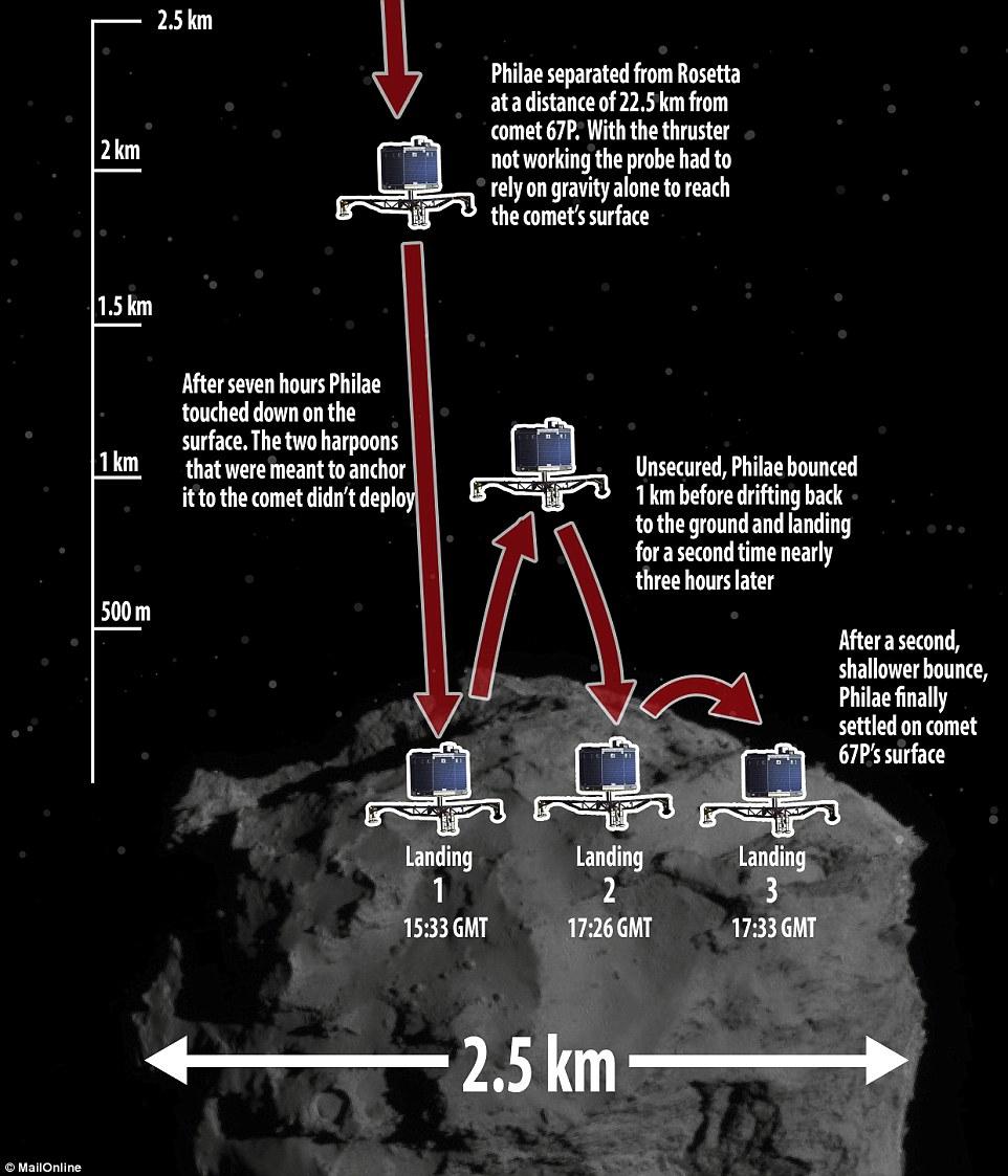 حین فرود کاوشگر فیلای بر سطح دنبالهدار، چنگالهای فرود آنطور که برنامهریزی شده بود، عمل نکردند و فرودگر از سطح بلند شد و در دومین تلاش توانست بار دیگر بر روی بدنه یخی دنبالهدار فرود آید، اما این تلاش هم موثر واقع نشد و فیلای در سومین برخواستن از دنباله دار و برخورد با آن بالاخره فرود خود را روی دنباله دار تثبیت کرد.