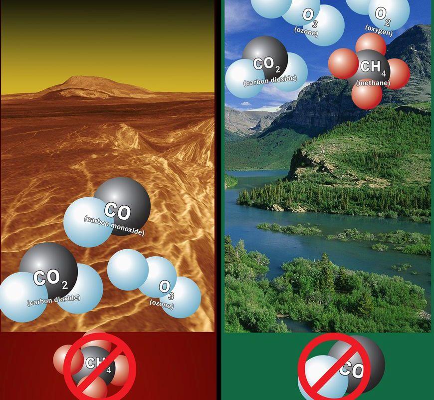 تصویر چپ: مولکول اوزون در جو یک سیاره می تواند فعالیت های بیولوژیکی داشته باشد که شامل: ازن، دی اکسید کربن و مونوکسید کربن بدون متان را نشان می دهد، که یک فعالیت کاذب است. تصویر راست: ازن، اکسیژن، دی اکسید کربن و متان - بدون مونوکسید کربن، را نشان می دهد که یک فعالیت مثبت است.