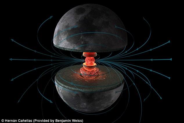 محققان معتقدند ماه در هسته مذاب خود داراي يك دينام بوده که برای 1 میلیارد سال میدان مغناطیسی قدرتمندتری ایجاد کرده است.
