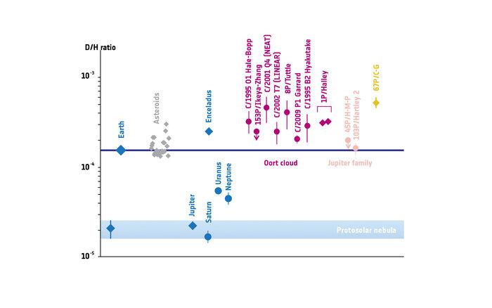 نمودار نسبت دوتریوم به هیدروژن در تعدادی از اجرام منظومه شمسی