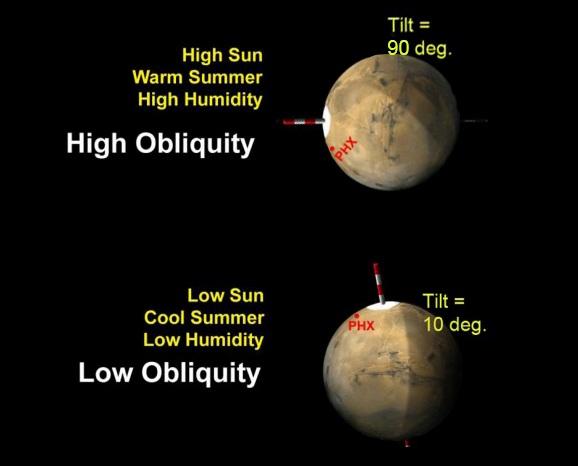 تصویری از تفاوت انحراف زاویۀ محور مریخ را در طول یک چرخه 124 هزار ساله می بینید، شیب تندتر به معنی آب و هوای گرمتر و شیب خفیف هم آب و هوای سردتر را نشان می دهد.
