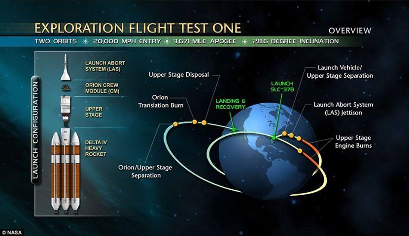 تصویری از مراحل پرتاب کپسول فضایی اوریون تا لحظه فرود بر زمین