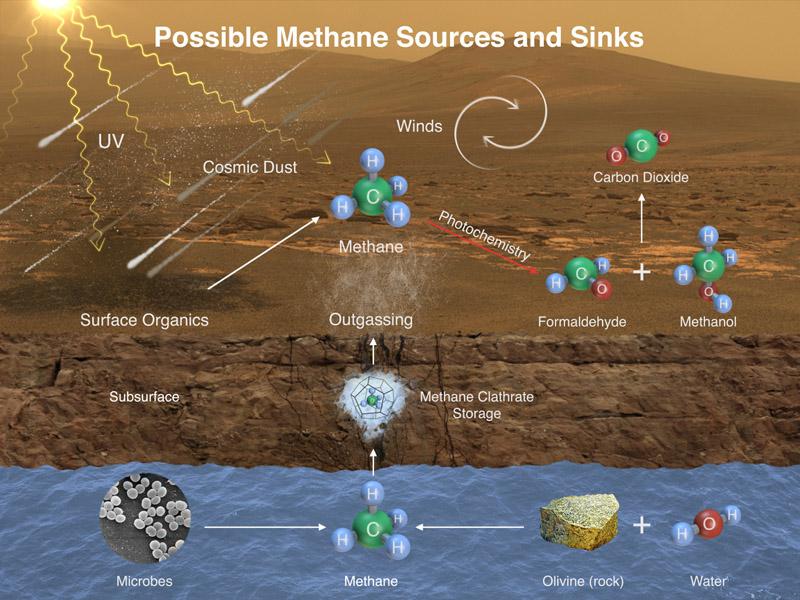 در این تصویر نحوه ی شکل گیری متان در اعماق مریخ و ناپدید شدن آن در سطح این سیاره را مشاهده می کنید.