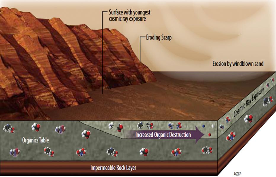 در این تصویر برخی از مواردی که ماندگاری ترکیبات آلی و ارگانیک در مریخ را به چالش می کشند را می بینید.