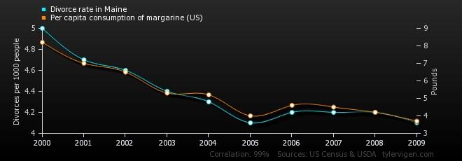 نمودار رابطه میان بین نرخ طلاق در مین و سرانه مصرف مارگارین در امریکا