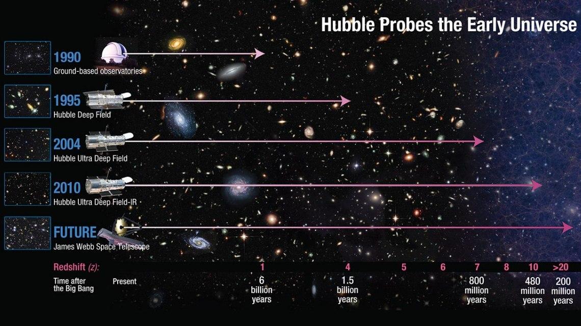 تلسکوپ جیمز وب با قدرت آینه هایش و میدان دید عمیق ترش در فضا بهتر از هابل میتواند گذشته کیهان را بررسی کند.