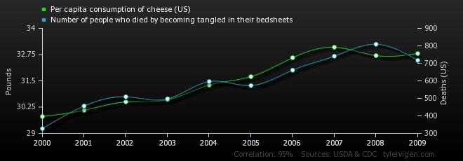 نمودار رابطه میان سرانه مصرف پنیر و میزان مرگ در رختخواب مربوط به امریکا