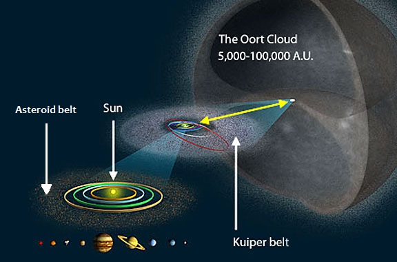 """منظومه خورشیدی کوچک ما احاطه در یک پوستۀ بزرگ کروی شکل، شامل میلیاردها دنباله دار """"ابر اورت"""""""